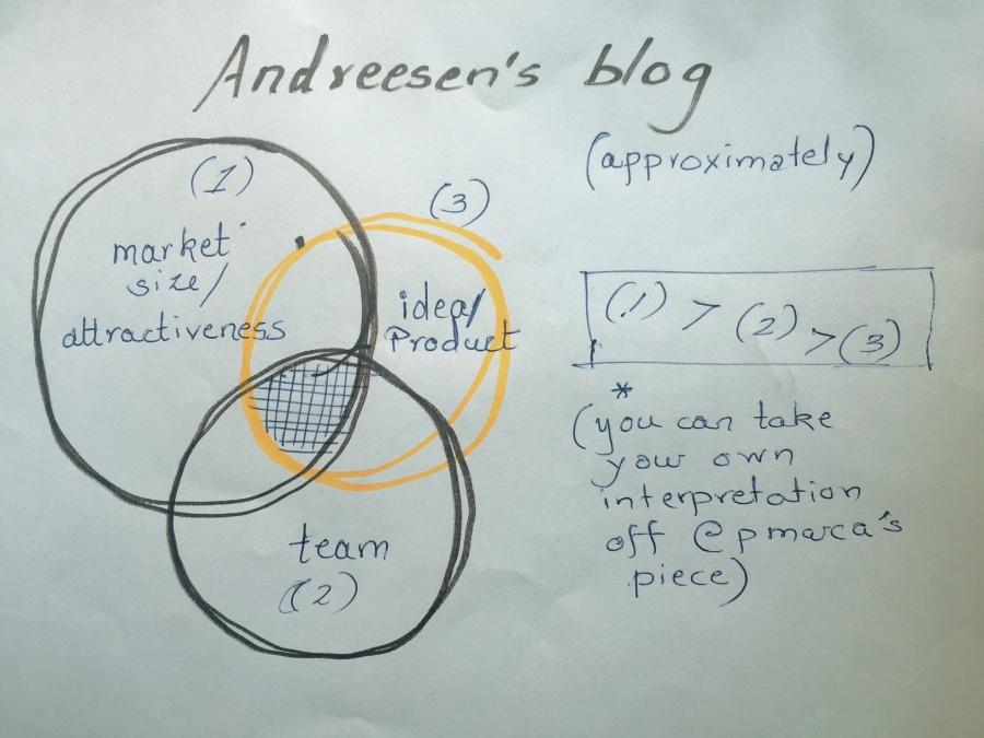 Blog 4a