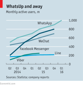 The chats - from economist